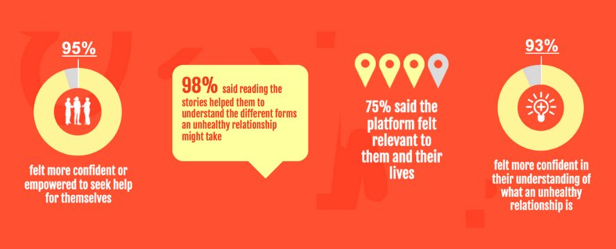 95% felt more confident to seek help; 98% said reading the stories helped them understand the different forms an unhealthy relationship might take; 75% said the platform felt relevant to them; 93% felt more confident in their understanding of what an unhealthy relationship is