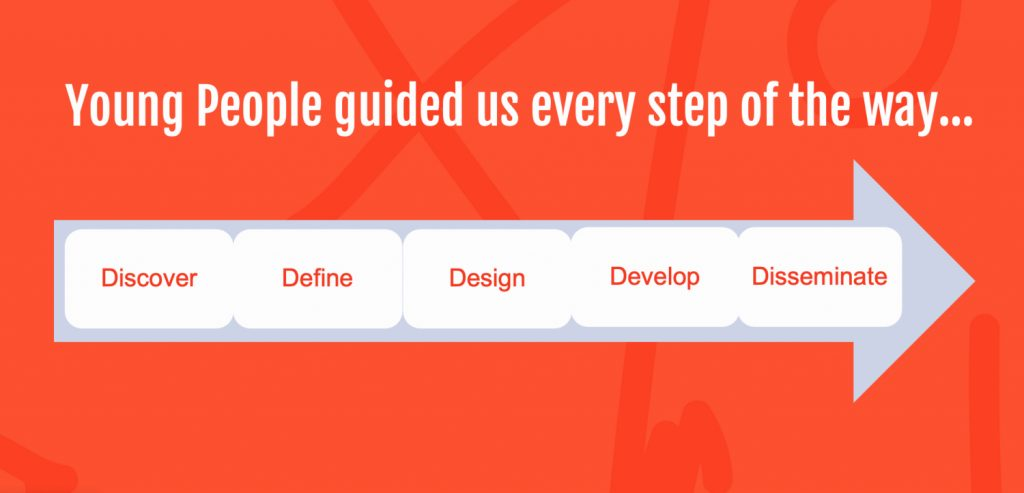 Young People guided us every step of the way: Discover; Define; Design; Develop; Disseminate